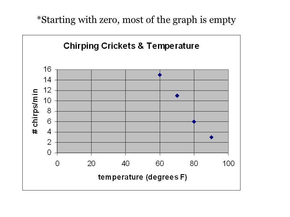 *Starting with zero, most of the graph is empty
