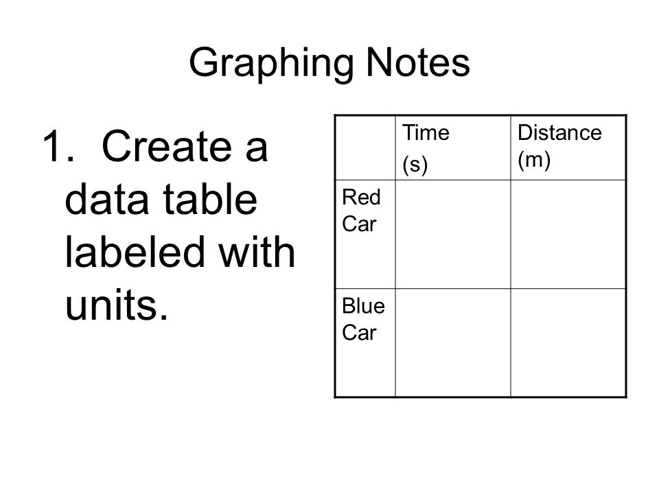 1. Create a data table labeled with units.