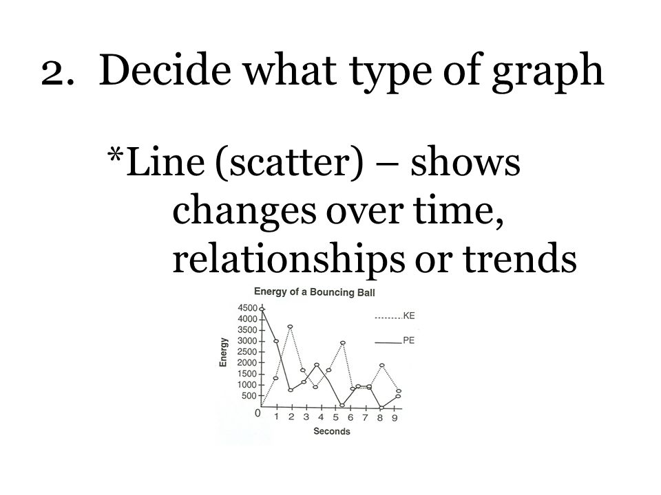 2. Decide what type of graph