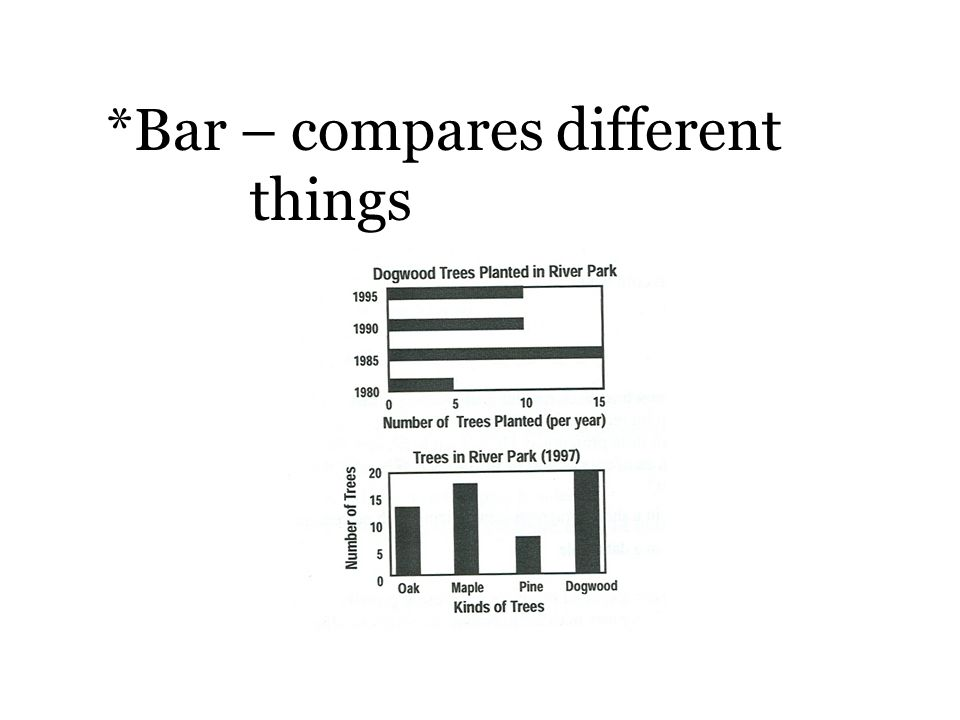 *Bar – compares different things
