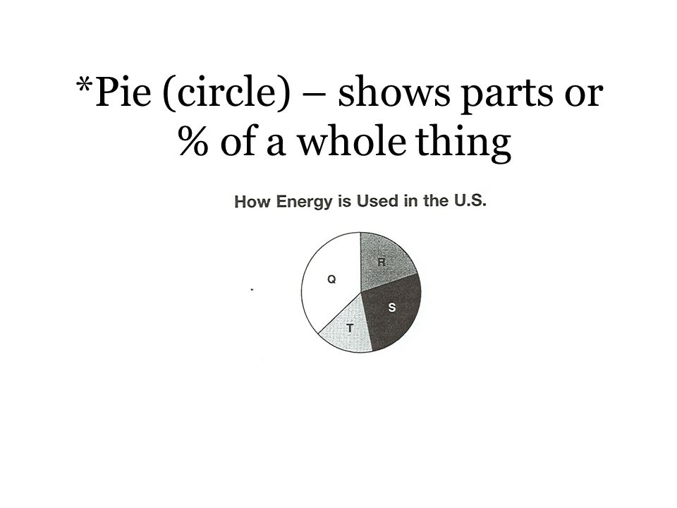 *Pie (circle) – shows parts or % of a whole thing