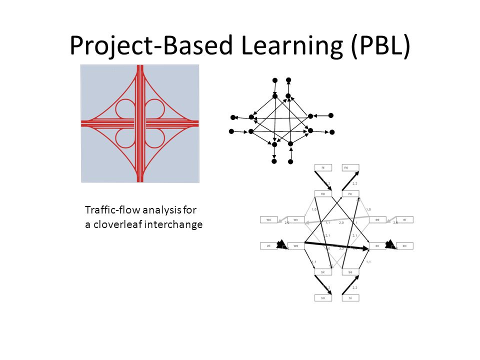Project-Based Learning (PBL)