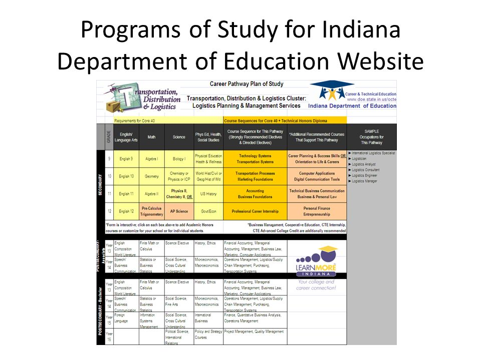 Programs of Study for Indiana Department of Education Website