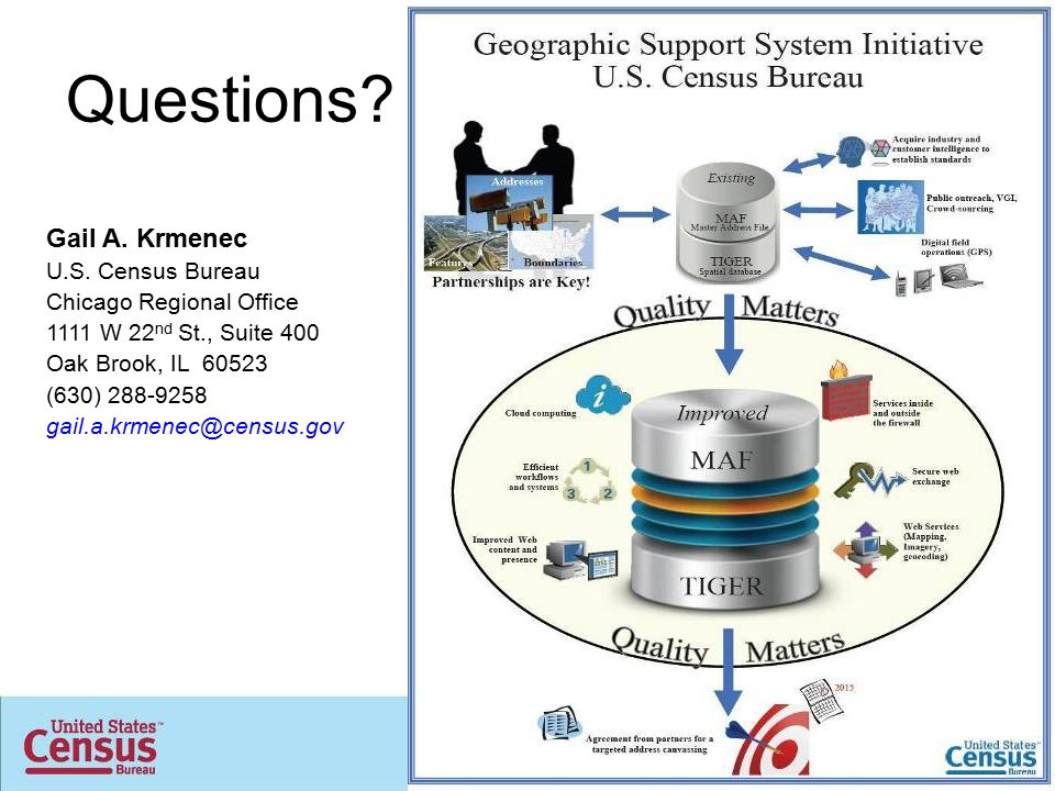 Geographic Support Sys...U.s. Census Bureau