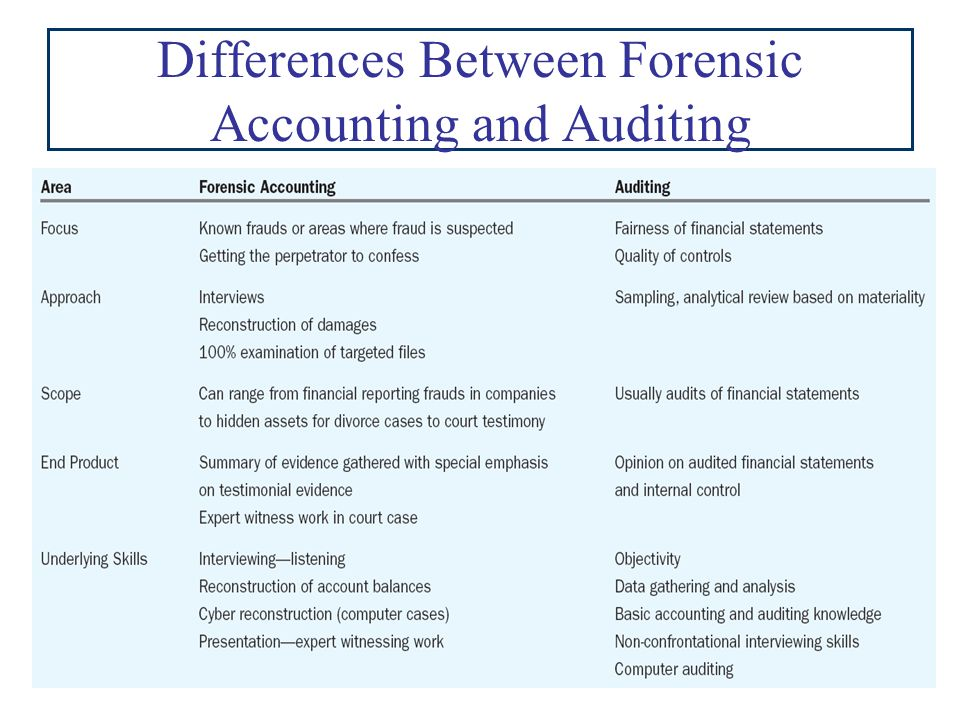difference between audit investigation essay So, what exactly is the difference between an accountant and an auditor the best answer to this question is that while both these professionals are responsible for the accounting processes of a company, an auditor is generally responsible for reviewing the work of the accountant.