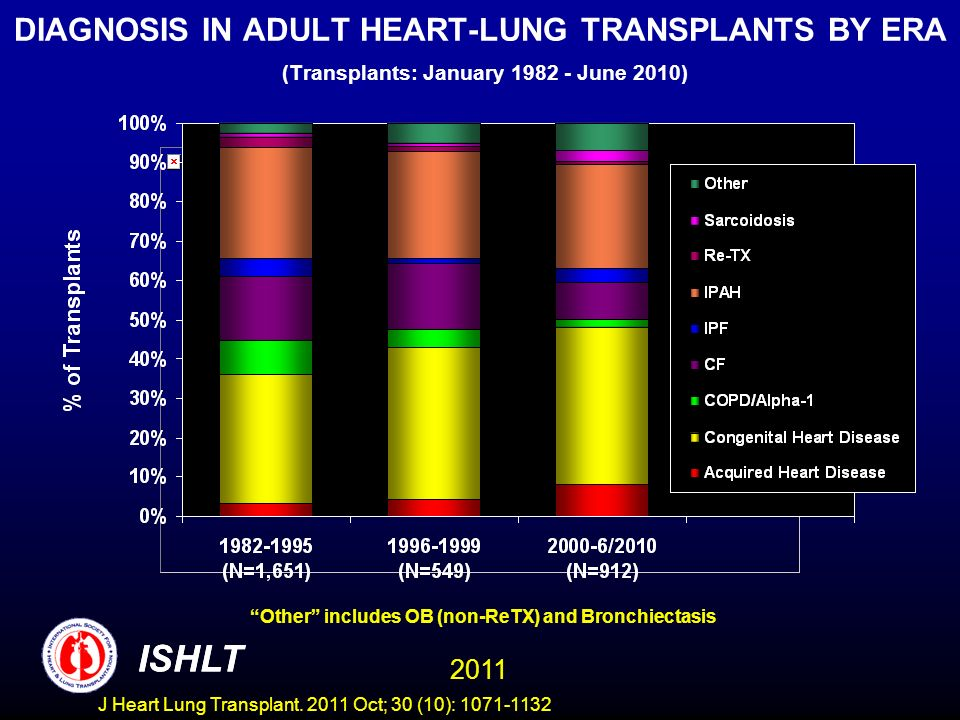 DIAGNOSIS IN ADULT HEART-LUNG TRANSPLANTS BY ERA (Transplants: January June 2010)