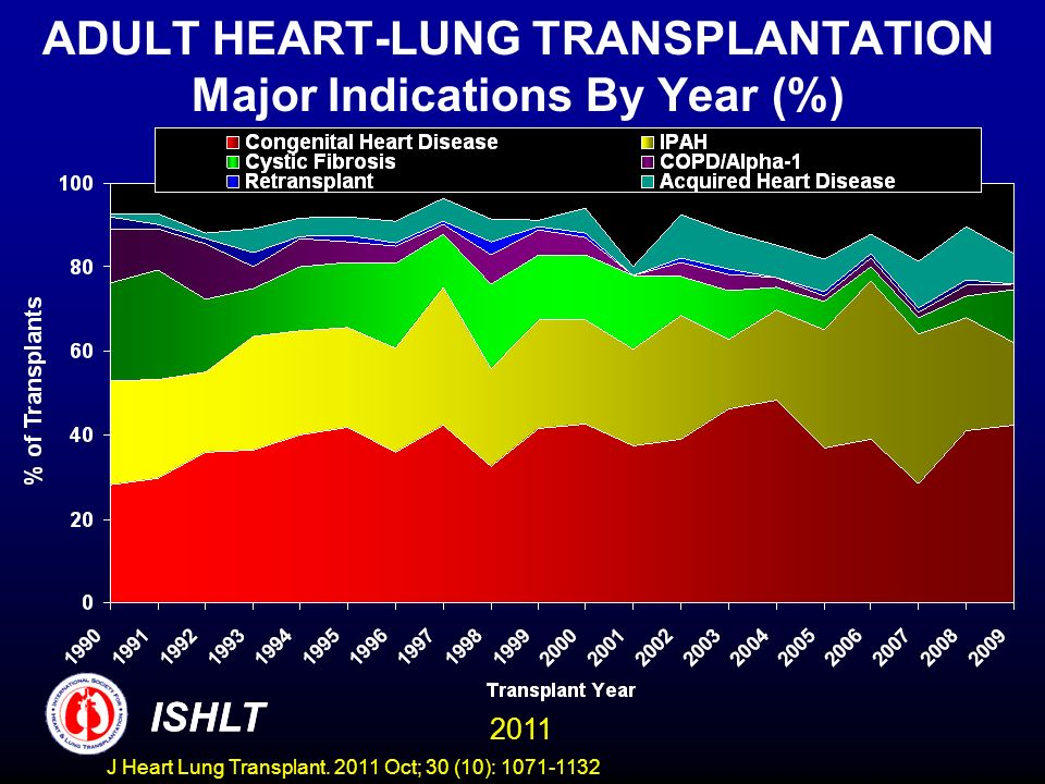 ADULT HEART-LUNG TRANSPLANTATION Major Indications By Year (%)