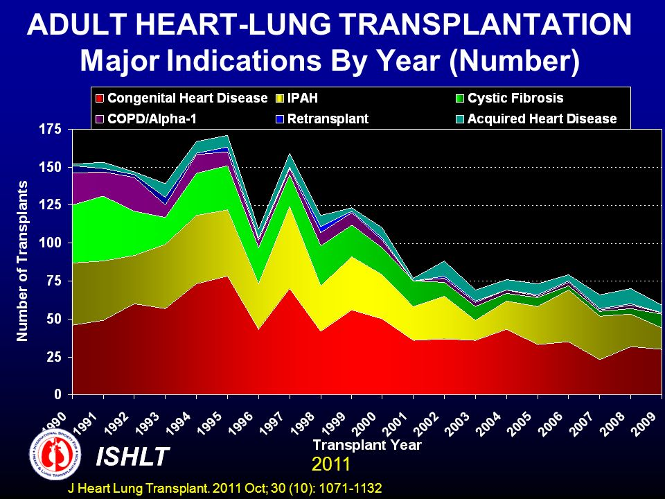 ADULT HEART-LUNG TRANSPLANTATION Major Indications By Year (Number)