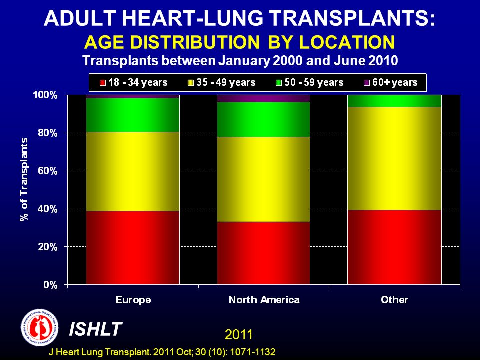 ADULT HEART-LUNG TRANSPLANTS: AGE DISTRIBUTION BY LOCATION Transplants between January 2000 and June 2010