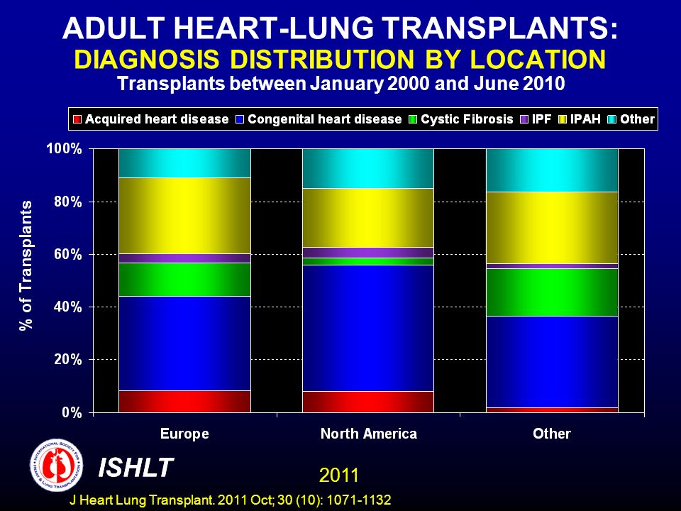 ADULT HEART-LUNG TRANSPLANTS: DIAGNOSIS DISTRIBUTION BY LOCATION Transplants between January 2000 and June 2010