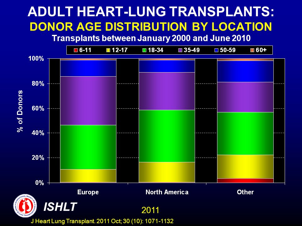 ADULT HEART-LUNG TRANSPLANTS: DONOR AGE DISTRIBUTION BY LOCATION Transplants between January 2000 and June 2010