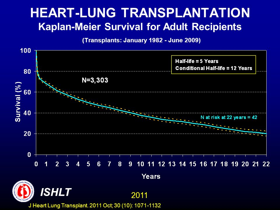 HEART-LUNG TRANSPLANTATION Kaplan-Meier Survival for Adult Recipients (Transplants: January 1982 - June 2009)