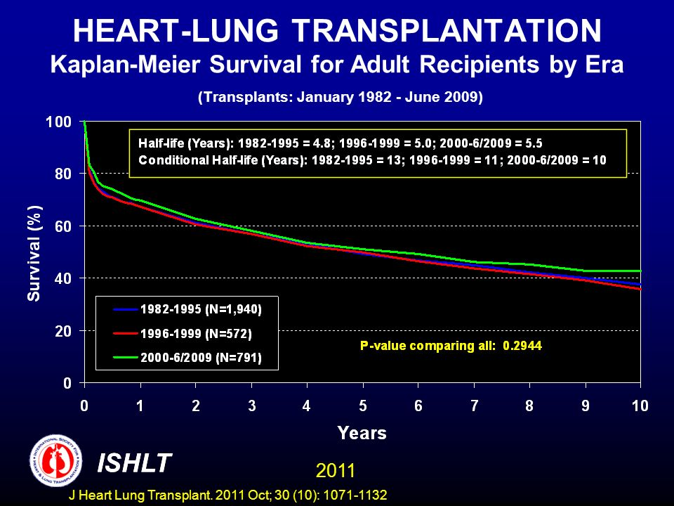 HEART-LUNG TRANSPLANTATION Kaplan-Meier Survival for Adult Recipients by Era (Transplants: January 1982 - June 2009)