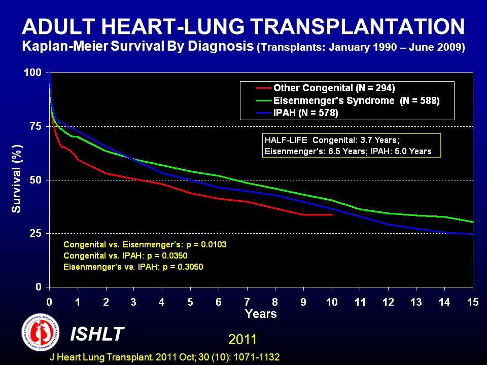 ADULT HEART-LUNG TRANSPLANTATION Kaplan-Meier Survival By Diagnosis (Transplants: January 1990 – June 2009)