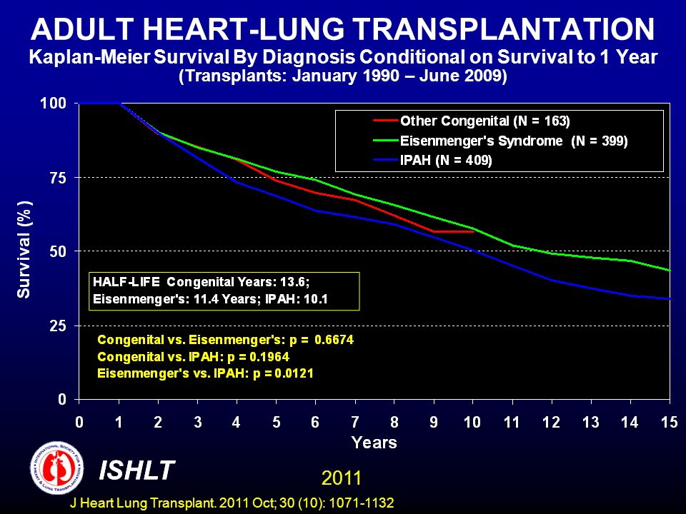 ADULT HEART-LUNG TRANSPLANTATION Kaplan-Meier Survival By Diagnosis Conditional on Survival to 1 Year (Transplants: January 1990 – June 2009)