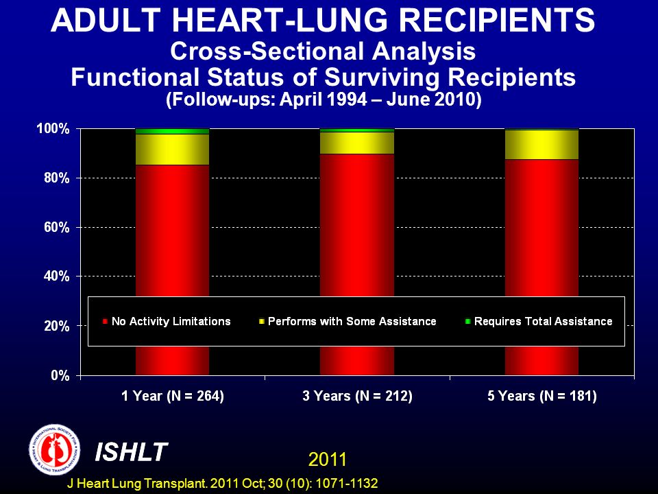 ADULT HEART-LUNG RECIPIENTS Cross-Sectional Analysis Functional Status of Surviving Recipients (Follow-ups: April 1994 – June 2010)