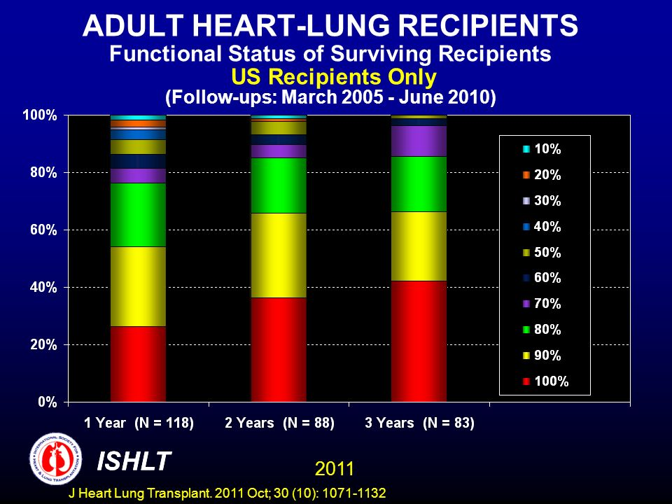 ADULT HEART-LUNG RECIPIENTS Functional Status of Surviving Recipients US Recipients Only (Follow-ups: March 2005 - June 2010)
