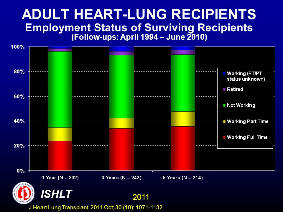 ADULT HEART-LUNG RECIPIENTS Employment Status of Surviving Recipients (Follow-ups: April 1994 – June 2010)