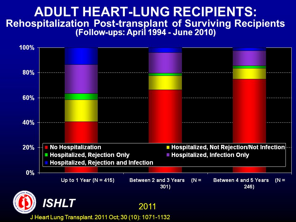 ADULT HEART-LUNG RECIPIENTS: Rehospitalization Post-transplant of Surviving Recipients (Follow-ups: April June 2010)