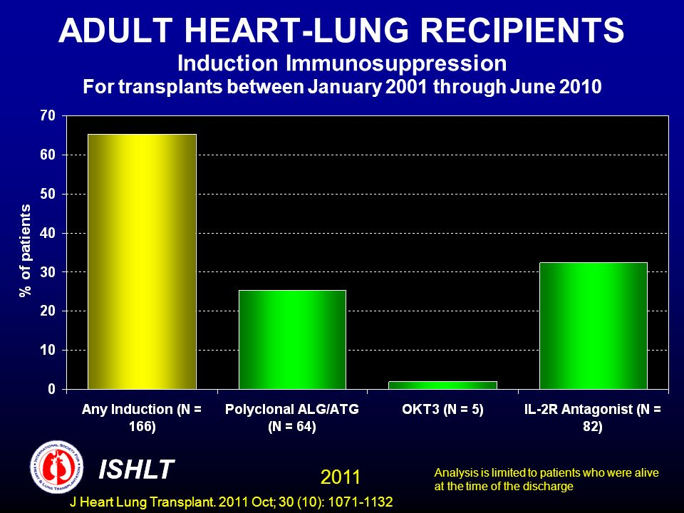 ADULT HEART-LUNG RECIPIENTS Induction Immunosuppression For transplants between January 2001 through June 2010