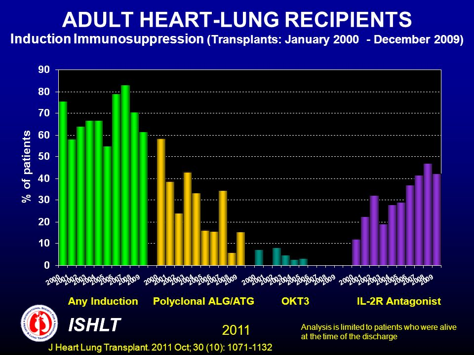 ADULT HEART-LUNG RECIPIENTS Induction Immunosuppression (Transplants: January 2000 - December 2009)