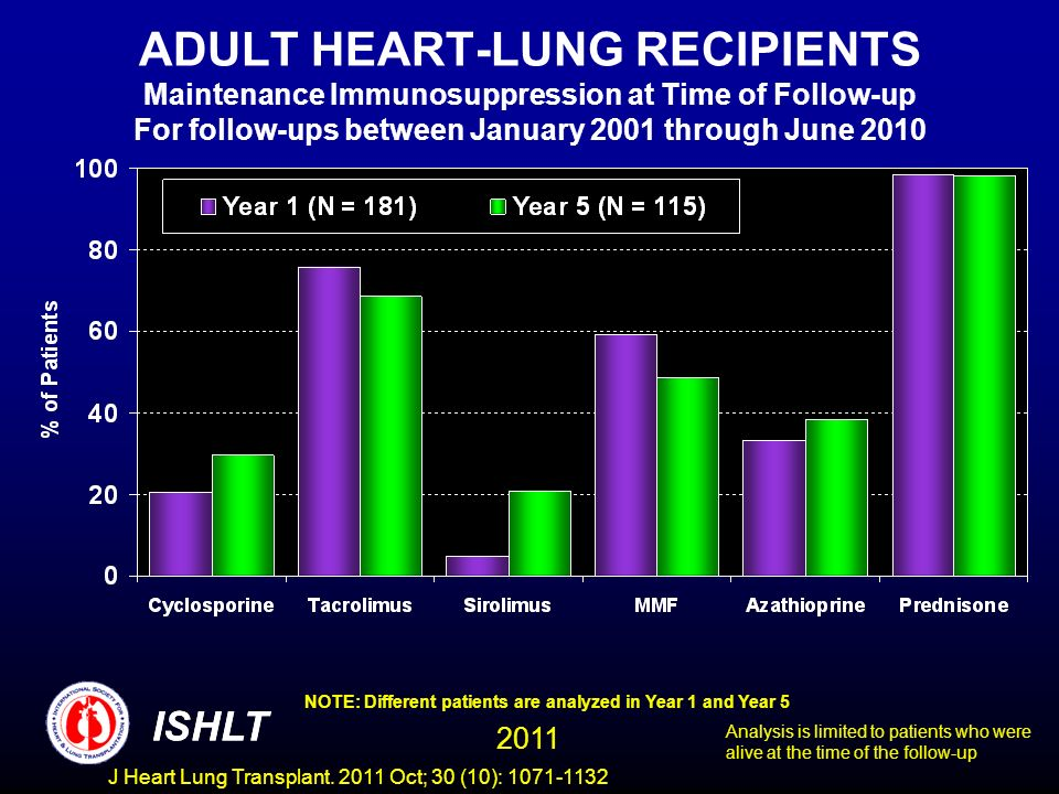 ADULT HEART-LUNG RECIPIENTS Maintenance Immunosuppression at Time of Follow-up For follow-ups between January 2001 through June 2010