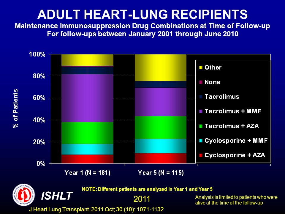 ADULT HEART-LUNG RECIPIENTS Maintenance Immunosuppression Drug Combinations at Time of Follow-up For follow-ups between January 2001 through June 2010