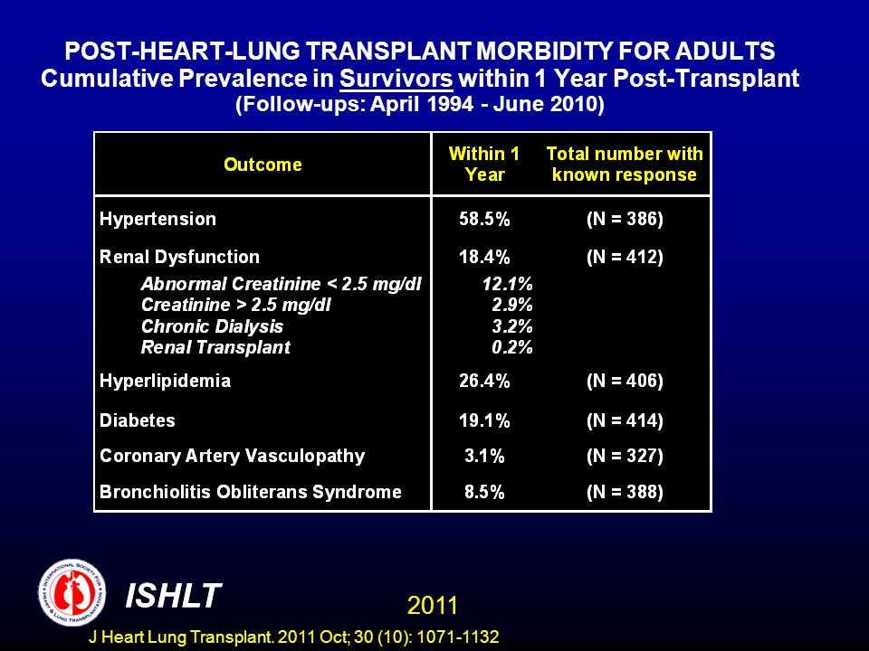 POST-HEART-LUNG TRANSPLANT MORBIDITY FOR ADULTS Cumulative Prevalence in Survivors within 1 Year Post-Transplant (Follow-ups: April 1994 - June 2010)