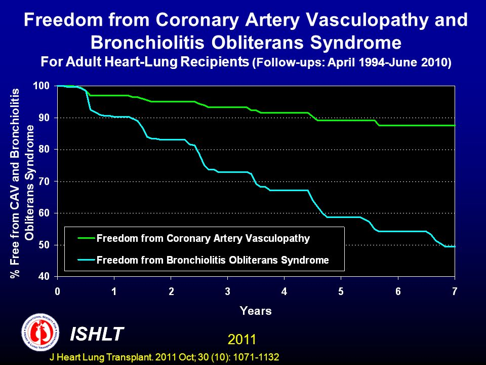 Freedom from Coronary Artery Vasculopathy and Bronchiolitis Obliterans Syndrome For Adult Heart-Lung Recipients (Follow-ups: April 1994-June 2010)