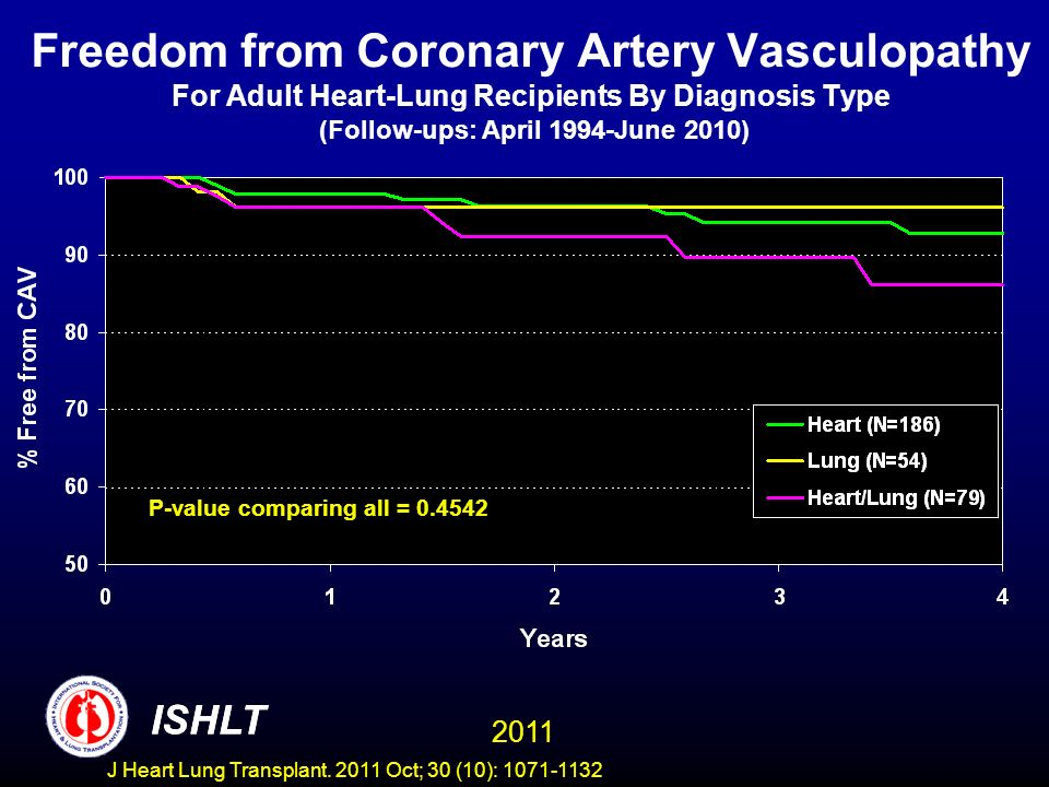 Freedom from Coronary Artery Vasculopathy For Adult Heart-Lung Recipients By Diagnosis Type (Follow-ups: April 1994-June 2010)