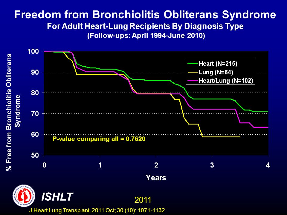 Freedom from Bronchiolitis Obliterans Syndrome For Adult Heart-Lung Recipients By Diagnosis Type (Follow-ups: April 1994-June 2010)