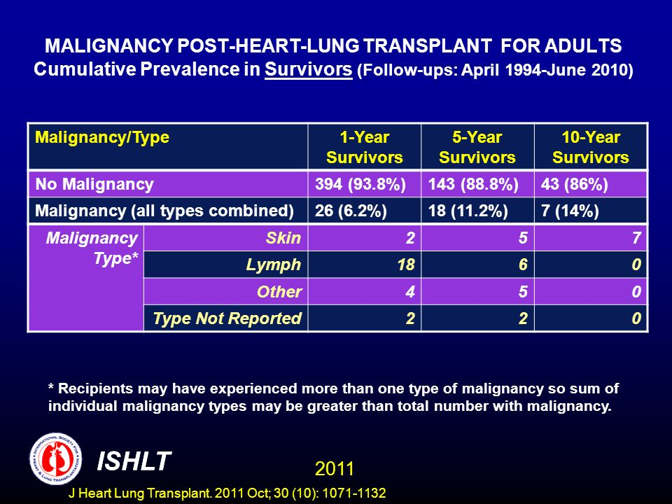 MALIGNANCY POST-HEART-LUNG TRANSPLANT FOR ADULTS Cumulative Prevalence in Survivors (Follow-ups: April 1994-June 2010)