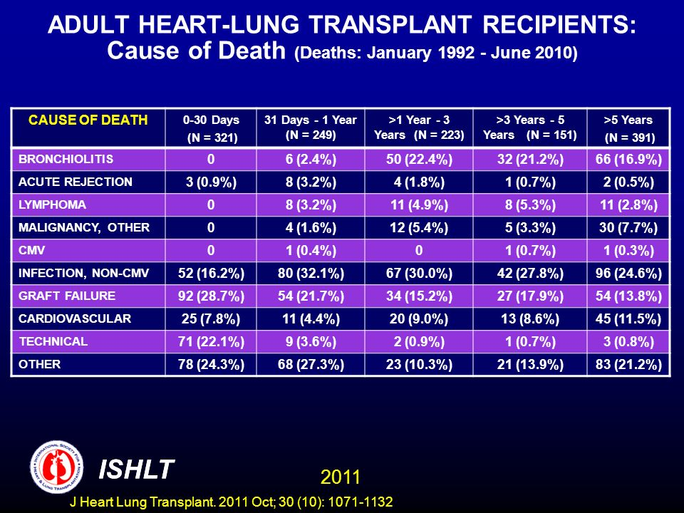 ADULT HEART-LUNG TRANSPLANT RECIPIENTS: Cause of Death (Deaths: January June 2010)
