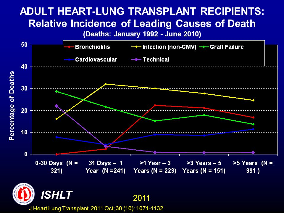 ADULT HEART-LUNG TRANSPLANT RECIPIENTS: Relative Incidence of Leading Causes of Death (Deaths: January June 2010)