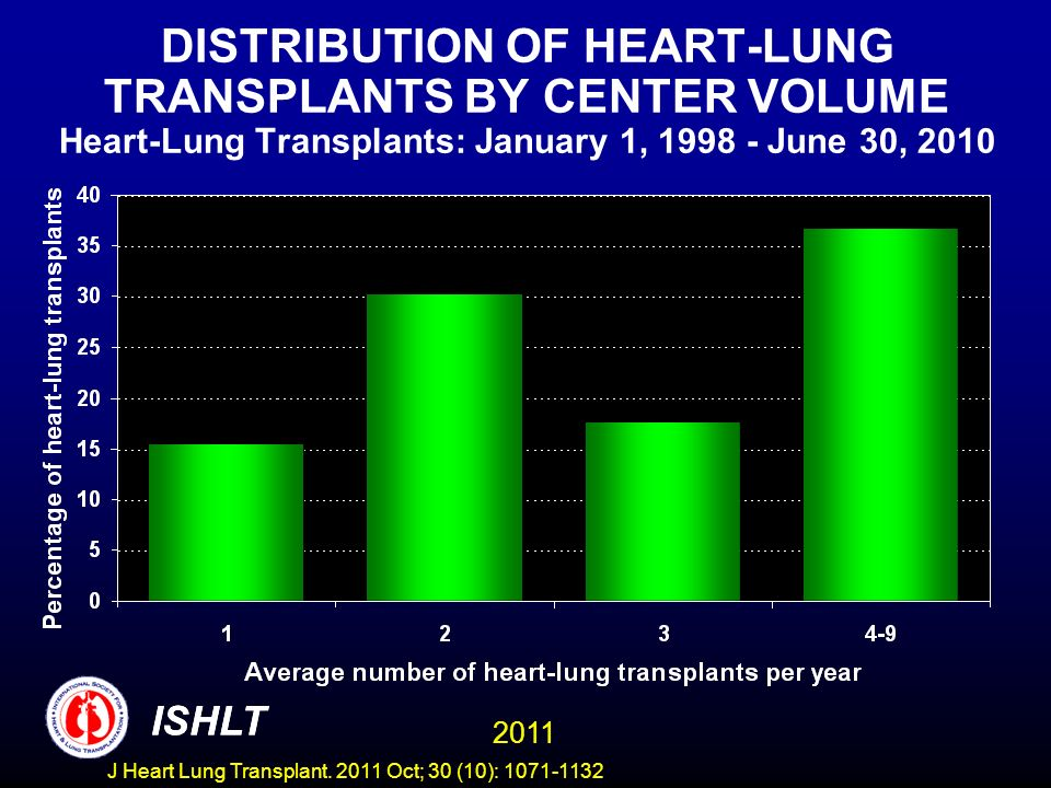 DISTRIBUTION OF HEART-LUNG TRANSPLANTS BY CENTER VOLUME Heart-Lung Transplants: January 1, June 30, 2010