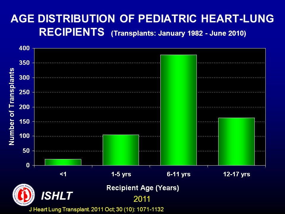 AGE DISTRIBUTION OF PEDIATRIC HEART-LUNG RECIPIENTS (Transplants: January June 2010)