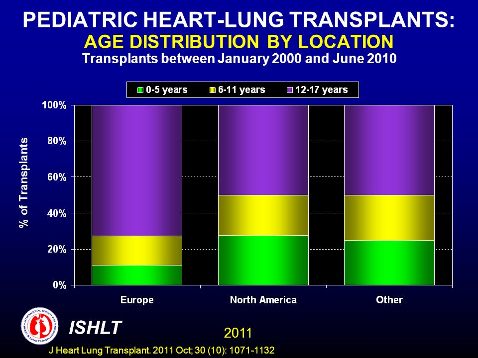 PEDIATRIC HEART-LUNG TRANSPLANTS: AGE DISTRIBUTION BY LOCATION Transplants between January 2000 and June 2010