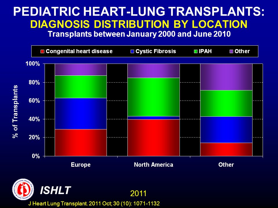 PEDIATRIC HEART-LUNG TRANSPLANTS: DIAGNOSIS DISTRIBUTION BY LOCATION Transplants between January 2000 and June 2010
