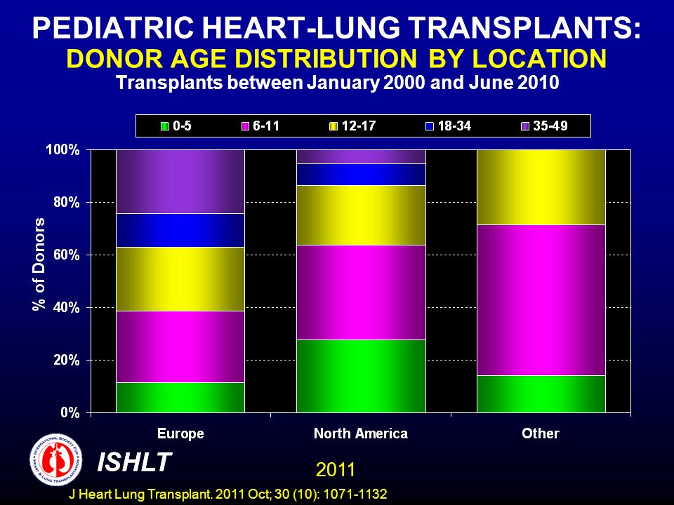 PEDIATRIC HEART-LUNG TRANSPLANTS: DONOR AGE DISTRIBUTION BY LOCATION Transplants between January 2000 and June 2010