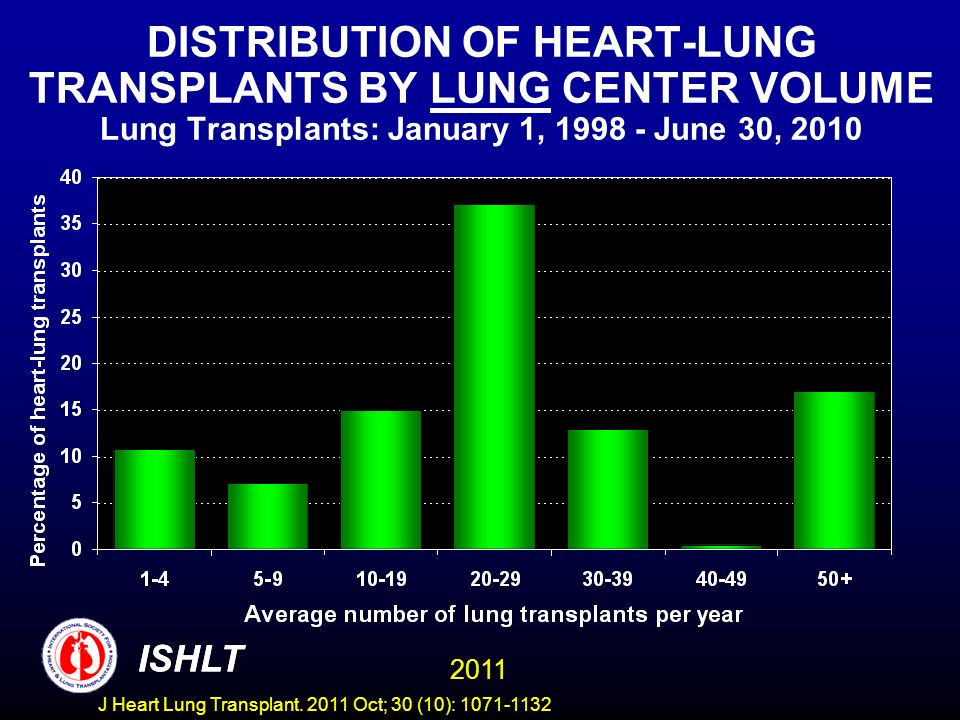 DISTRIBUTION OF HEART-LUNG TRANSPLANTS BY LUNG CENTER VOLUME Lung Transplants: January 1, 1998 - June 30, 2010