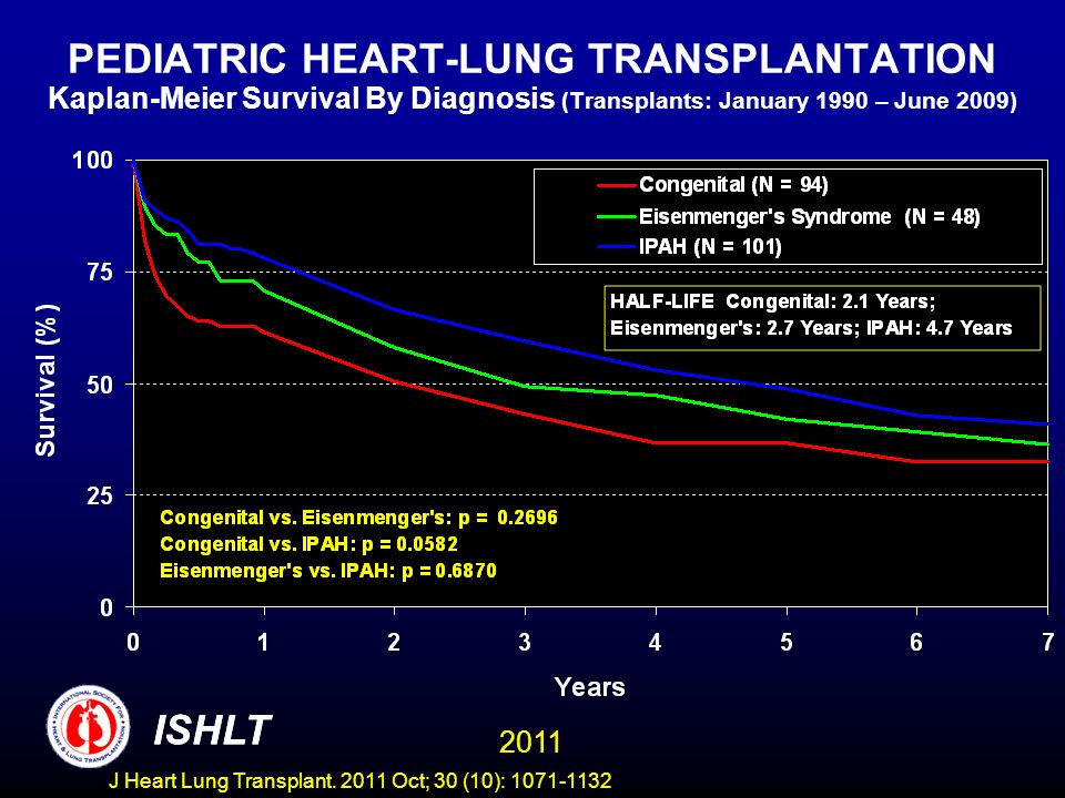 PEDIATRIC HEART-LUNG TRANSPLANTATION Kaplan-Meier Survival By Diagnosis (Transplants: January 1990 – June 2009)