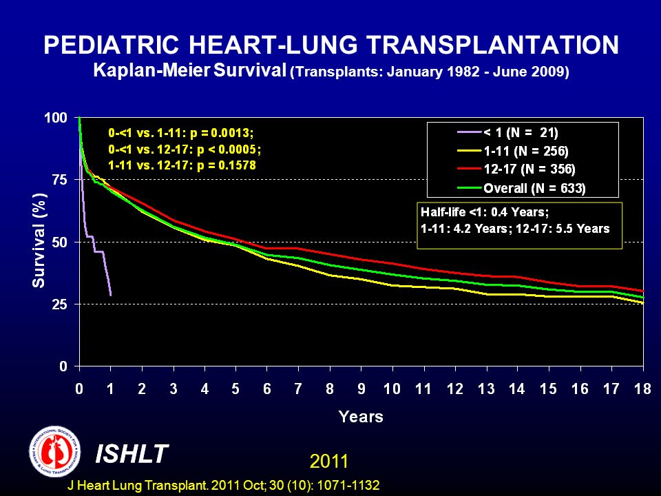 PEDIATRIC HEART-LUNG TRANSPLANTATION Kaplan-Meier Survival (Transplants: January 1982 - June 2009)