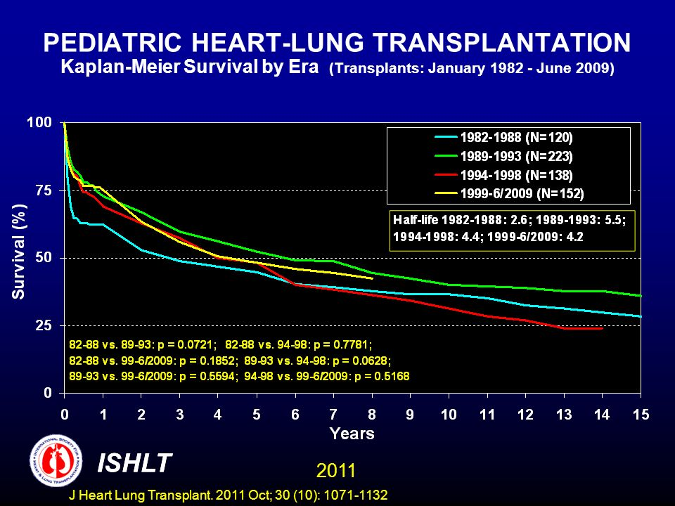 PEDIATRIC HEART-LUNG TRANSPLANTATION Kaplan-Meier Survival by Era (Transplants: January June 2009)