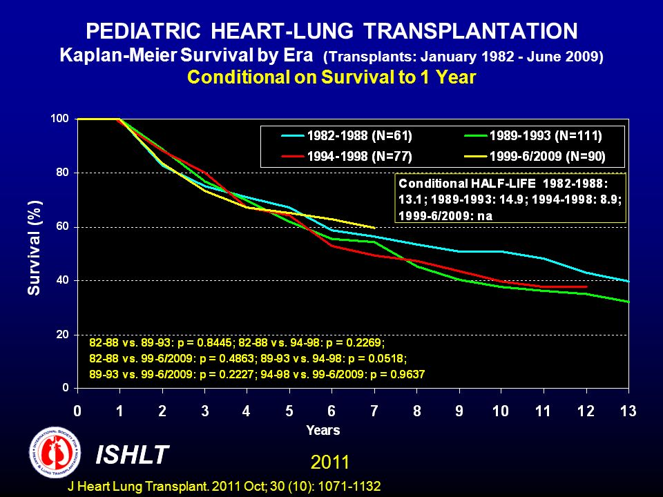 PEDIATRIC HEART-LUNG TRANSPLANTATION Kaplan-Meier Survival by Era (Transplants: January 1982 - June 2009) Conditional on Survival to 1 Year