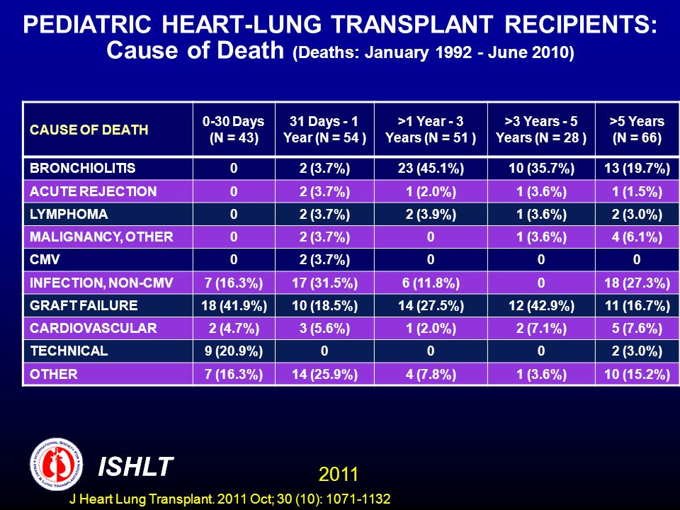 PEDIATRIC HEART-LUNG TRANSPLANT RECIPIENTS: Cause of Death (Deaths: January June 2010)