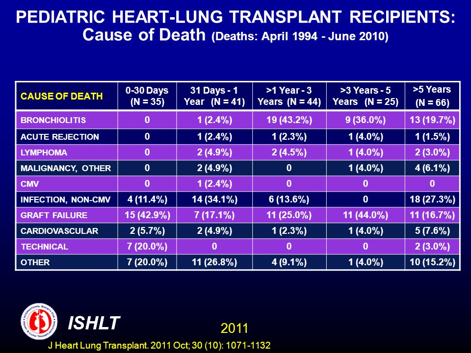 PEDIATRIC HEART-LUNG TRANSPLANT RECIPIENTS: Cause of Death (Deaths: April June 2010)