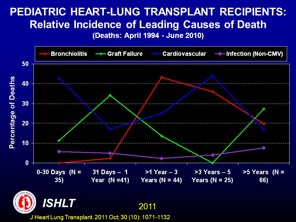 PEDIATRIC HEART-LUNG TRANSPLANT RECIPIENTS: Relative Incidence of Leading Causes of Death (Deaths: April June 2010)