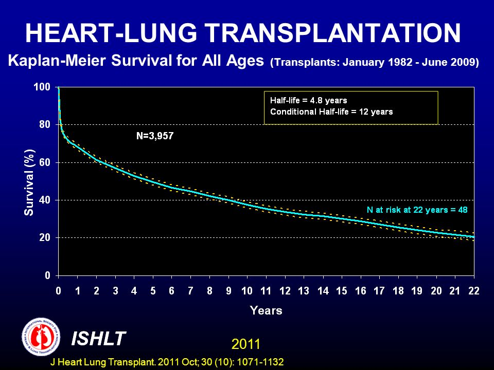 HEART-LUNG TRANSPLANTATION Kaplan-Meier Survival for All Ages (Transplants: January 1982 - June 2009)
