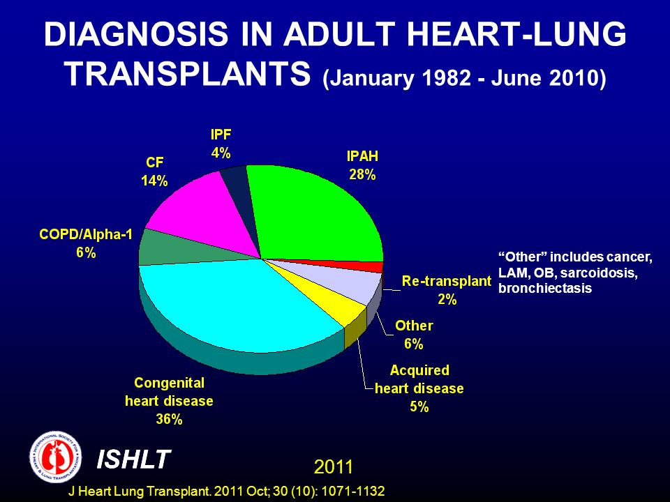 DIAGNOSIS IN ADULT HEART-LUNG TRANSPLANTS (January 1982 - June 2010)