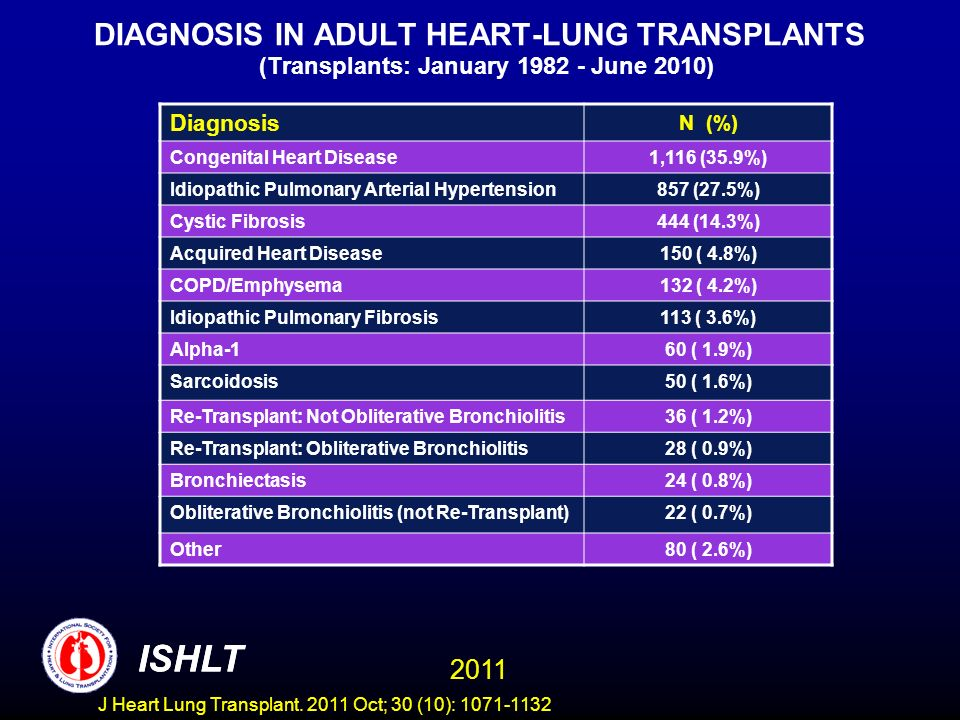 DIAGNOSIS IN ADULT HEART-LUNG TRANSPLANTS (Transplants: January June 2010)